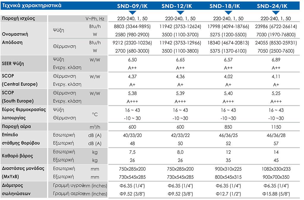 ba2272e4cd8 Οικιακό Κλιματιστικό Sendo Ikaros R32 WiFi 24000btu DC Inverter SND ...